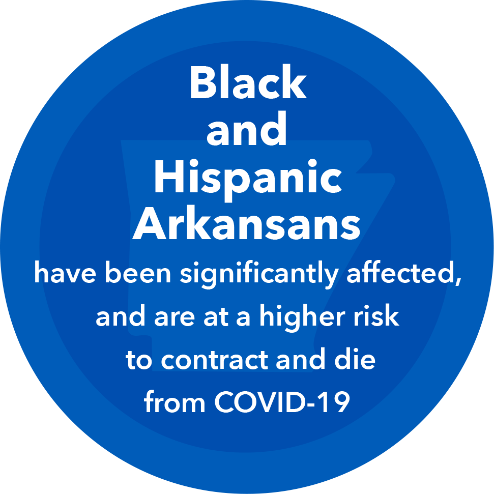 Black and Hispanic Arkansas have been significantly affected, and are at higher risk of contracting and dying from COVID-19